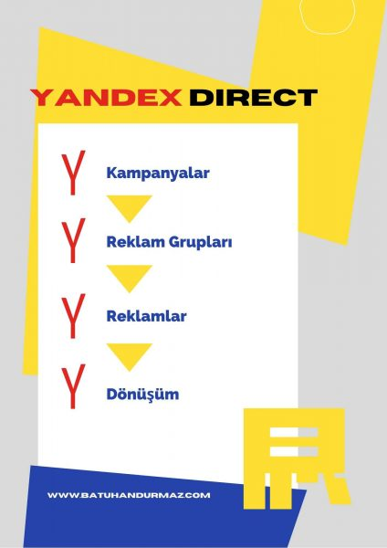 Yandex Direct Reklamlar